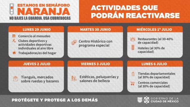 Reapertura gradual de actividades en Semáforo Naranja